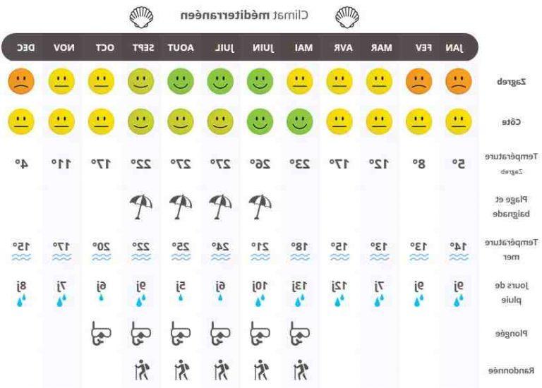 Quel temps Fait-il en Croatie au mois d'octobre ?