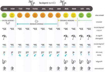 Quel temps en Thaïlande en février ?