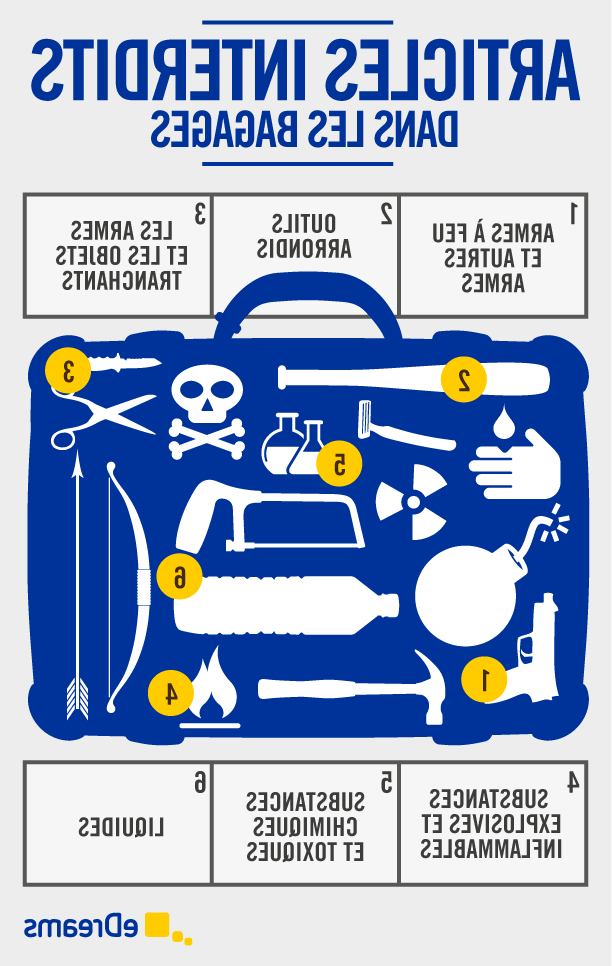 Quels sont les objets interdits dans l'avion?