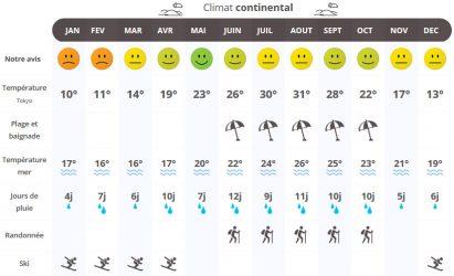 Quelle est la saison des typhons au Japon ?